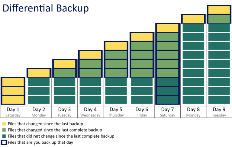 Differential Backup Graphic