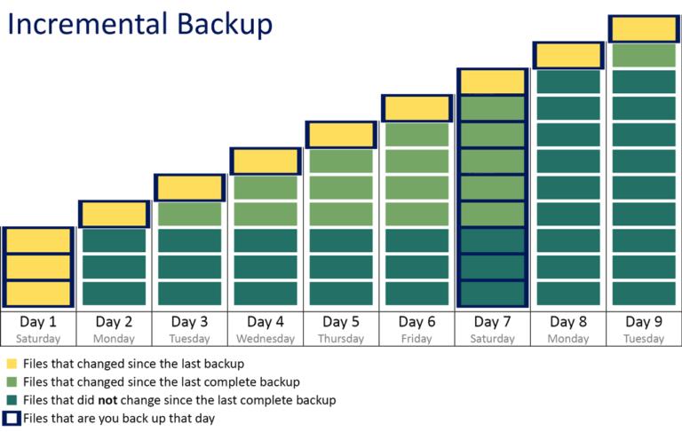 Incremental Backup Graphic