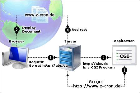 GETCGI, CHECKHTML