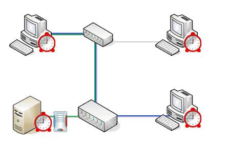Netzwerksteuerung mit Z-Cron